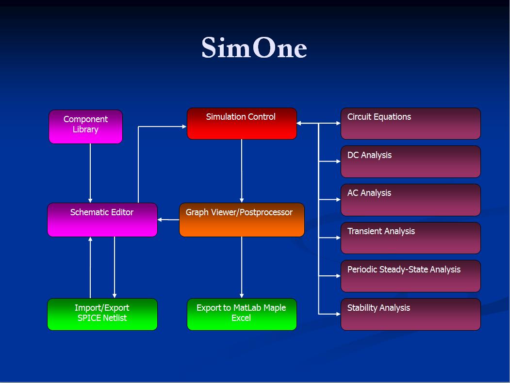 SimOne  Circuit Simulation
